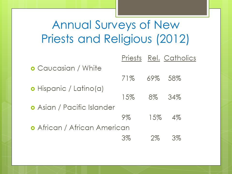 Annual Surveys of New Priests and Religious (2012) Priests Rel.