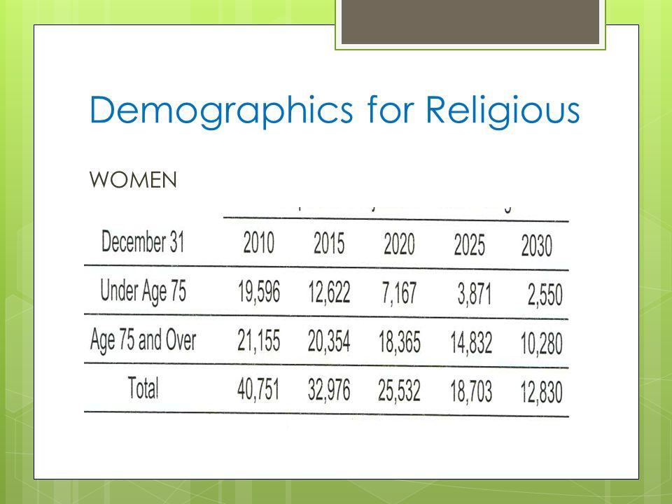 Demographics for Religious WOMEN