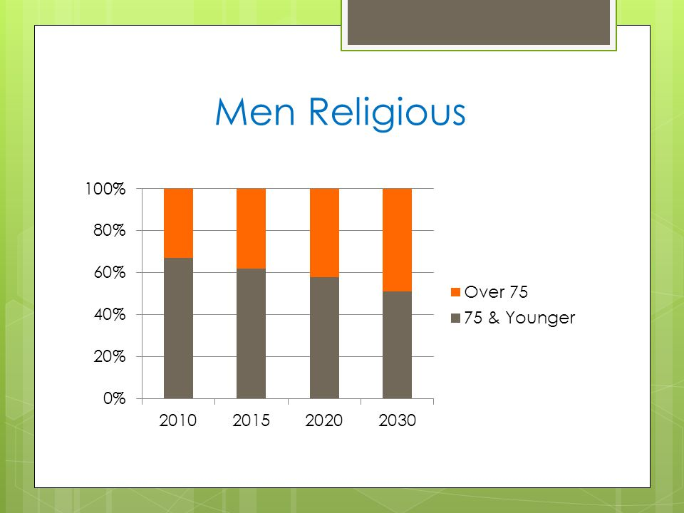 Men Religious