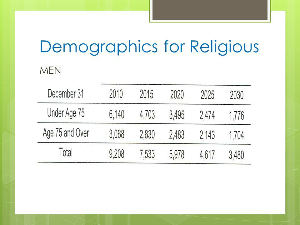 Demographics for Religious MEN