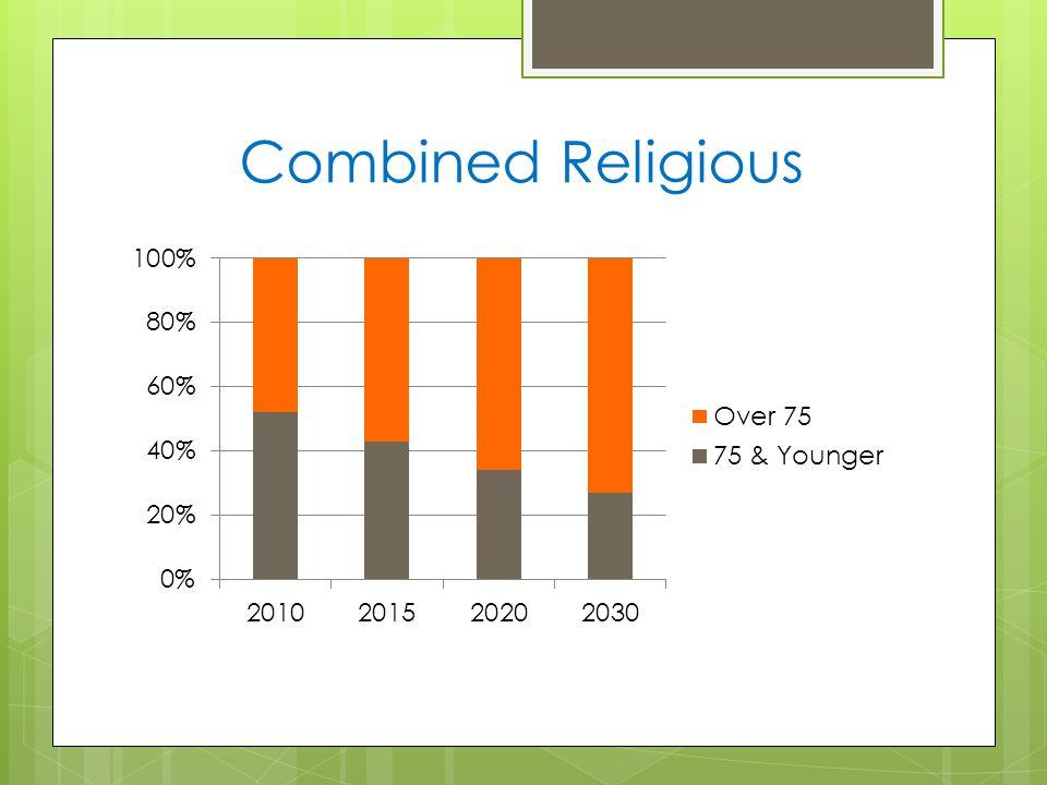 Combined Religious
