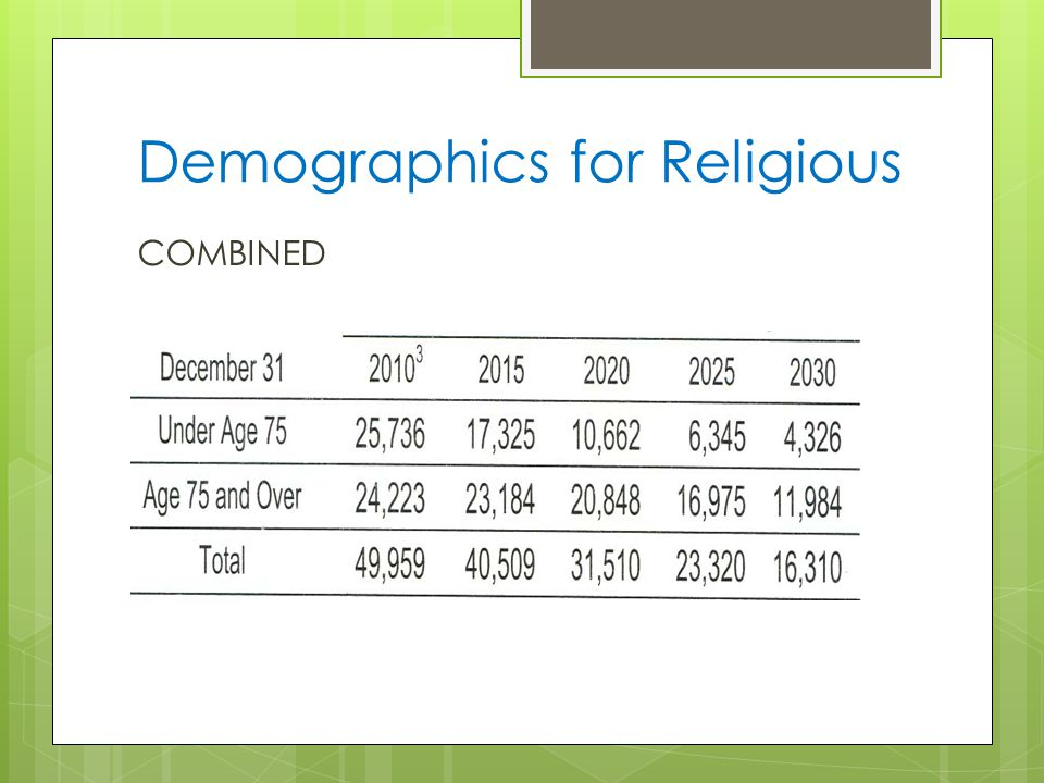 Demographics for Religious COMBINED