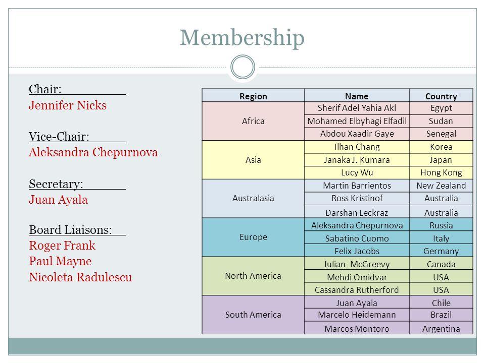 Membership RegionNameCountry Africa Sherif Adel Yahia AklEgypt Mohamed Elbyhagi ElfadilSudan Abdou Xaadir GayeSenegal Asia Ilhan ChangKorea Janaka J.