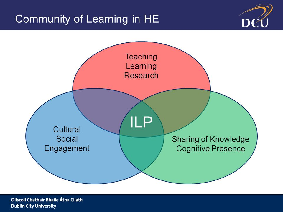 Community of Learning in HE Sharing of Knowledge Cognitive Presence Cultural Social Engagement Teaching Learning Research ILP