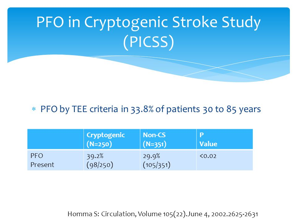  PFO by TEE criteria in 33.8% of patients 30 to 85 years PFO in Cryptogenic Stroke Study (PICSS) Cryptogenic (N=250) Non-CS (N=351) P Value PFO Prese