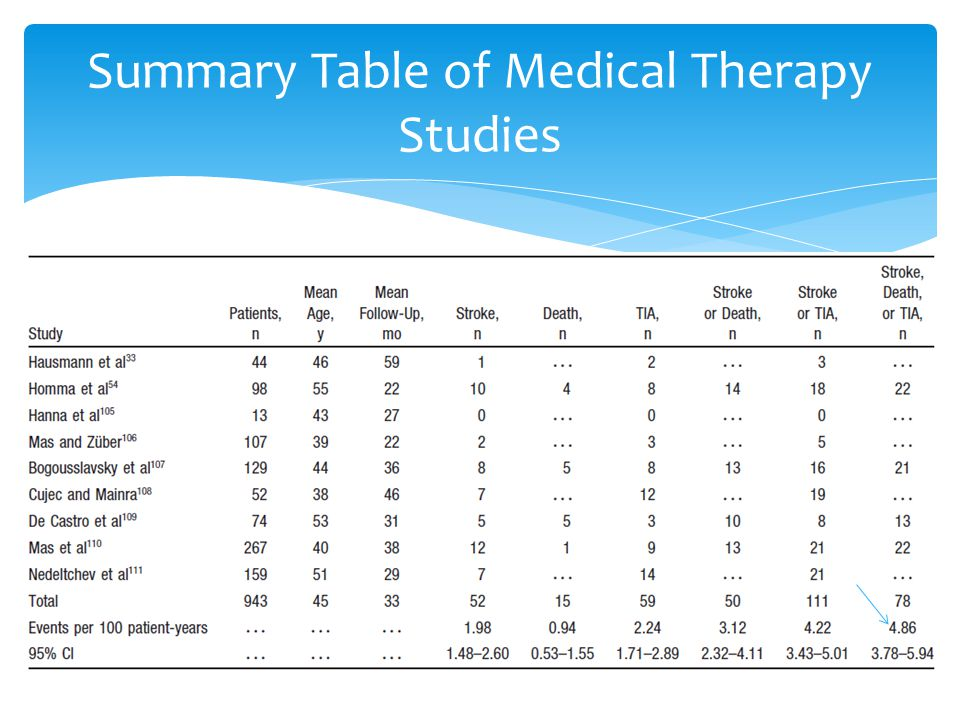 Summary Table of Medical Therapy Studies
