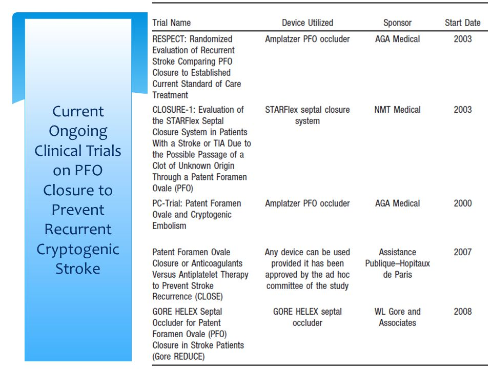 Current Ongoing Clinical Trials on PFO Closure to Prevent Recurrent Cryptogenic Stroke