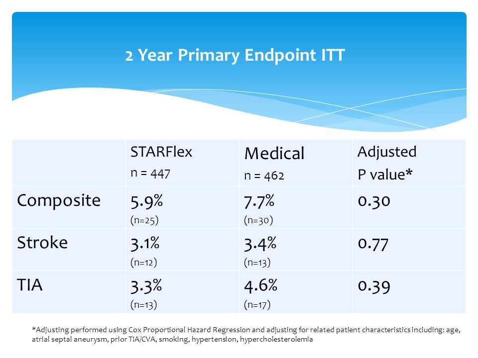 2 Year Primary Endpoint ITT STARFlex n = 447 Medical n = 462 Adjusted P value* Composite5.9% (n=25) 7.7% (n=30) 0.30 Stroke3.1% (n=12) 3.4% (n=13) 0.77 TIA3.3% (n=13) 4.6% (n=17) 0.39 *Adjusting performed using Cox Proportional Hazard Regression and adjusting for related patient characteristics including: age, atrial septal aneurysm, prior TIA/CVA, smoking, hypertension, hypercholesterolemia