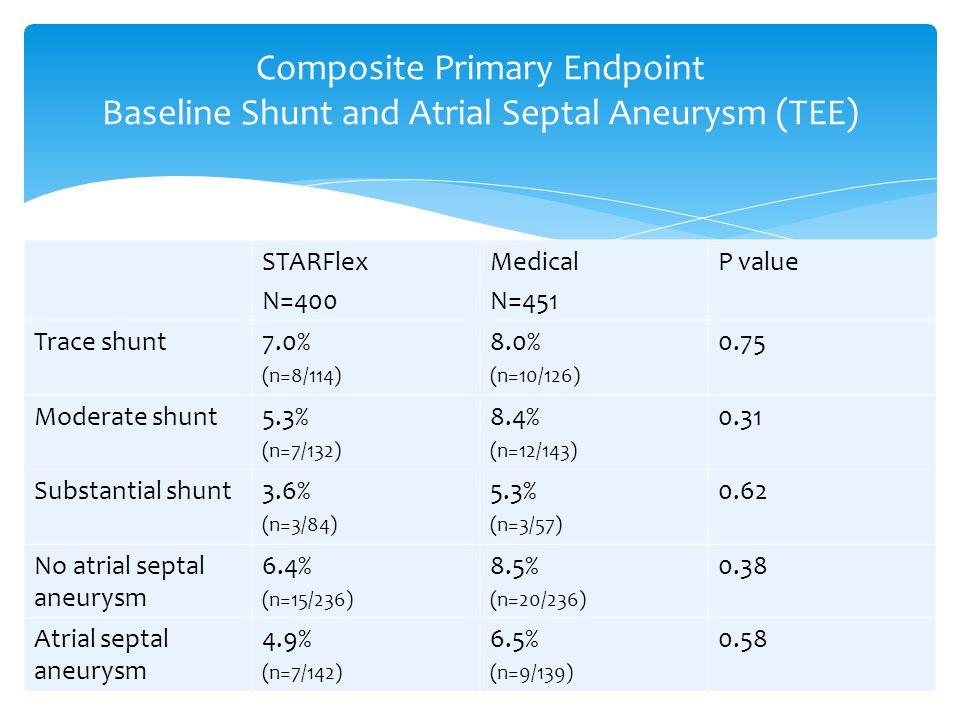 Composite Primary Endpoint Baseline Shunt and Atrial Septal Aneurysm (TEE) STARFlex N=400 Medical N=451 P value Trace shunt7.0% (n=8/114) 8.0% (n=10/126) 0.75 Moderate shunt5.3% (n=7/132) 8.4% (n=12/143) 0.31 Substantial shunt3.6% (n=3/84) 5.3% (n=3/57) 0.62 No atrial septal aneurysm 6.4% (n=15/236) 8.5% (n=20/236) 0.38 Atrial septal aneurysm 4.9% (n=7/142) 6.5% (n=9/139) 0.58