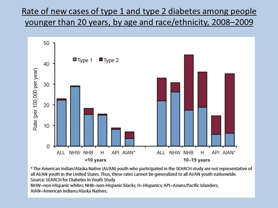 Rate of new cases of type 1 and type 2 diabetes among people younger than 20 years, by age and race/ethnicity, 2008–2009