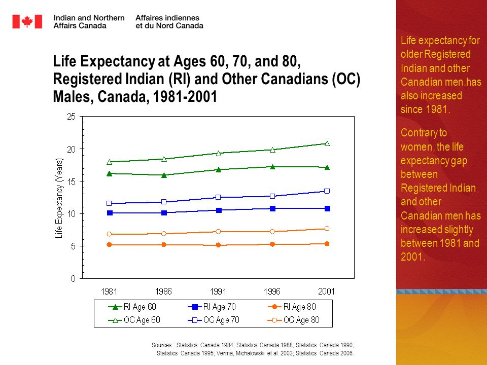 Life Expectancy at Ages 60, 70, and 80, Registered Indian (RI) and Other Canadians (OC) Males, Canada, 1981-2001 Sources: Statistics Canada 1984; Stat