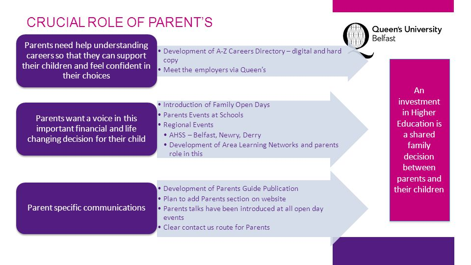 CRUCIAL ROLE OF PARENT'S Development of A-Z Careers Directory – digital and hard copy Meet the employers via Queen's Parents need help understanding c