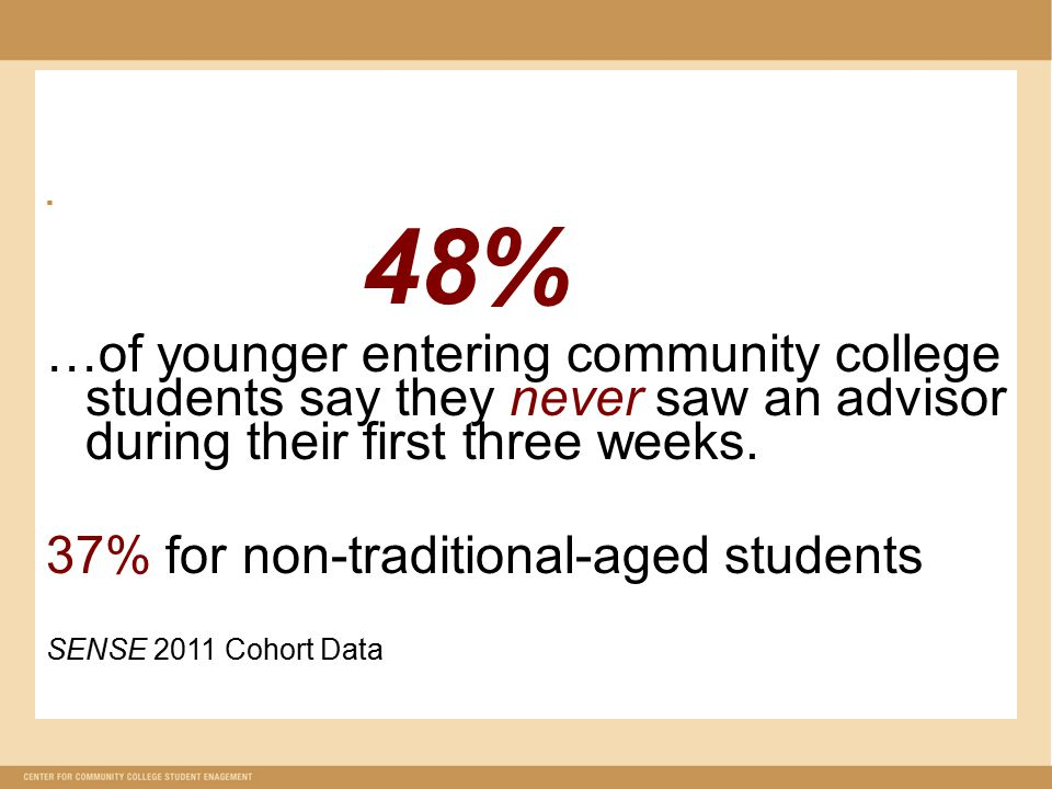  48% …of younger entering community college students say they never saw an advisor during their first three weeks. 37% for non-traditional-aged stude