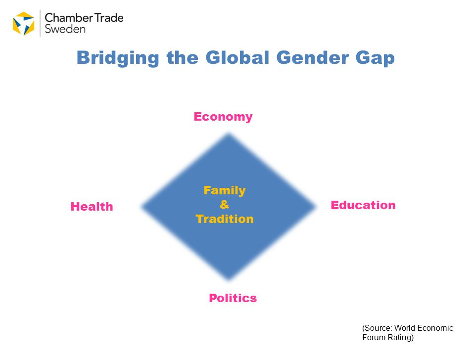 Bridging the Global Gender Gap Economy Education Health Politics (Source: World Economic Forum Rating) Family & Tradition