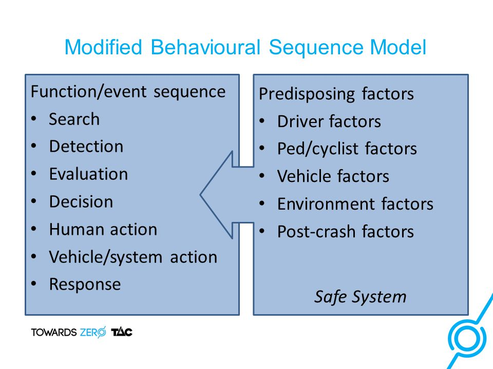 Modified Behavioural Sequence Model Function/event sequence Search Detection Evaluation Decision Human action Vehicle/system action Response Predisposing factors Driver factors Ped/cyclist factors Vehicle factors Environment factors Post-crash factors Safe System