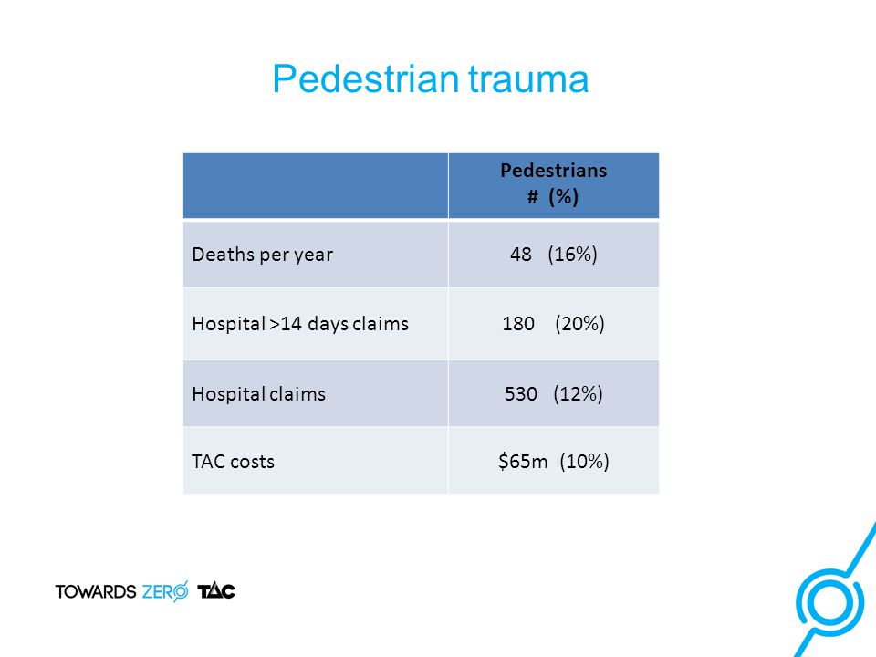 Pedestrians # (%) Deaths per year48 (16%) Hospital >14 days claims180 (20%) Hospital claims530 (12%) TAC costs$65m (10%) Pedestrian trauma