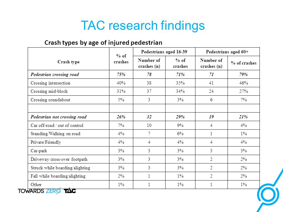 TAC research findings Crash types by age of injured pedestrian Crash type % of crashes Pedestrians aged 16-39Pedestrians aged 60+ Number of crashes (n) % of crashes Number of crashes (n) % of crashes Pedestrian crossing road75%7871%7179% Crossing intersection40%3835%4146% Crossing mid-block31%3734%2427% Crossing roundabout5%33%67% Pedestrian not crossing road26%3229%1921% Car off-road / out of control7%109%44% Standing/Walking on road4%76%11% Private/Friendly4%4 4 Car-park3%3 3 Driveway cross-over footpath3%3 22% Struck while boarding/alighting3%3 22% Fall while boarding/alighting2%11%22% Other1%1 1