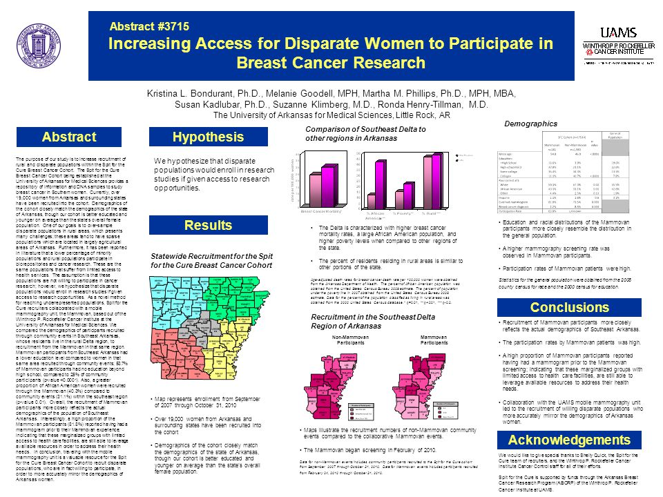 Abstract #3715 Increasing Access for Disparate Women to Participate in Breast Cancer Research Hypothesis Kristina L.