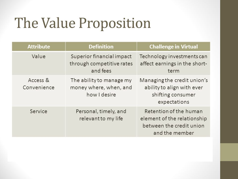 The Value Proposition AttributeDefinitionChallenge in Virtual ValueSuperior financial impact through competitive rates and fees Technology investments can affect earnings in the short- term Access & Convenience The ability to manage my money where, when, and how I desire Managing the credit union's ability to align with ever shifting consumer expectations ServicePersonal, timely, and relevant to my life Retention of the human element of the relationship between the credit union and the member Peace of MindAccuracy, reliability, security Increased potential (real or perceived) of breaches, identity theft, etc.