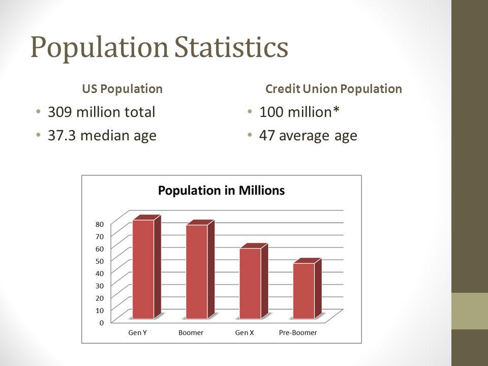 Population Statistics US Population 309 million total 37.3 median age Credit Union Population 100 million* 47 average age