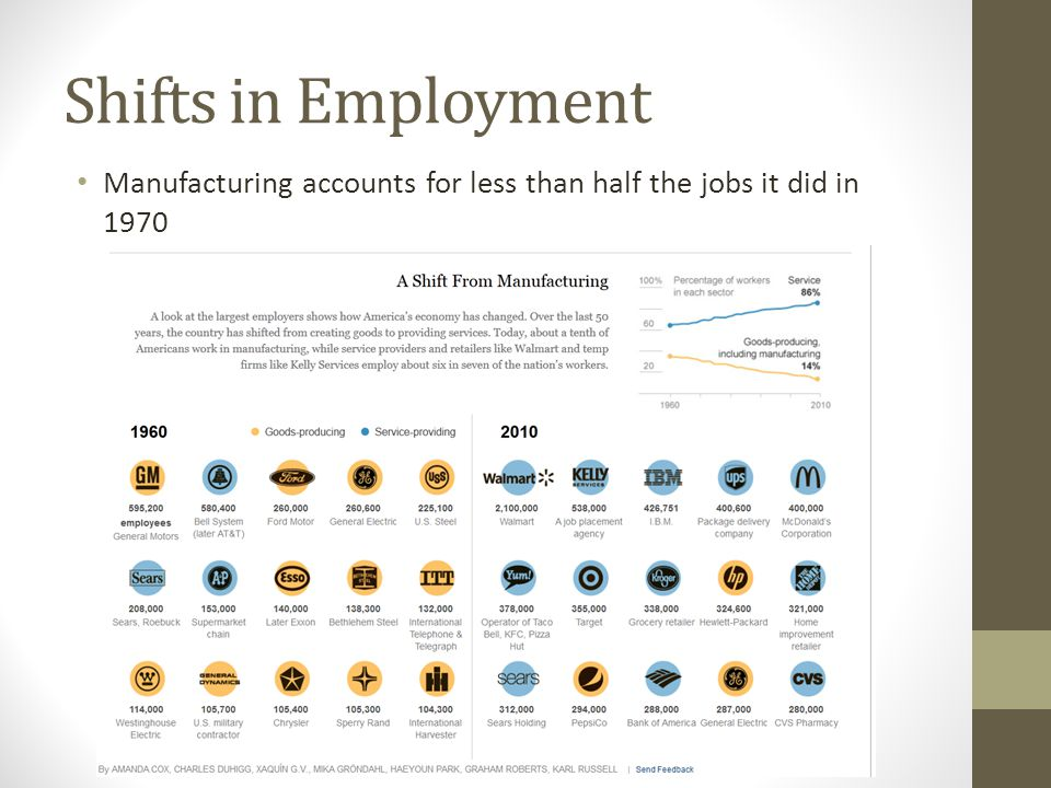 Shifts in Employment Manufacturing accounts for less than half the jobs it did in 1970