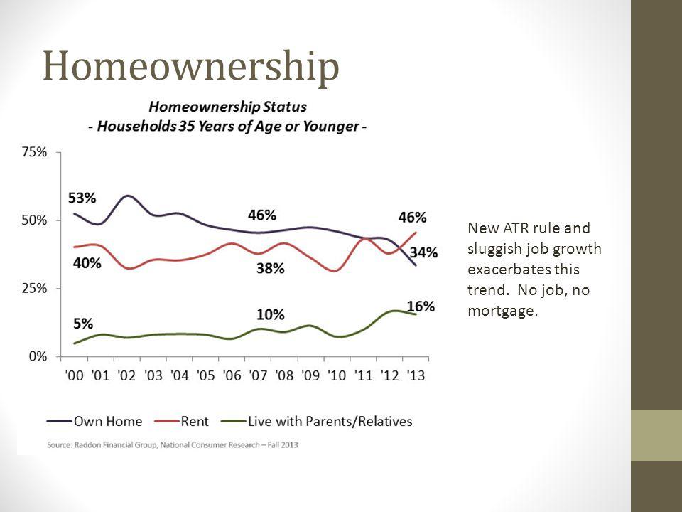Homeownership New ATR rule and sluggish job growth exacerbates this trend. No job, no mortgage.