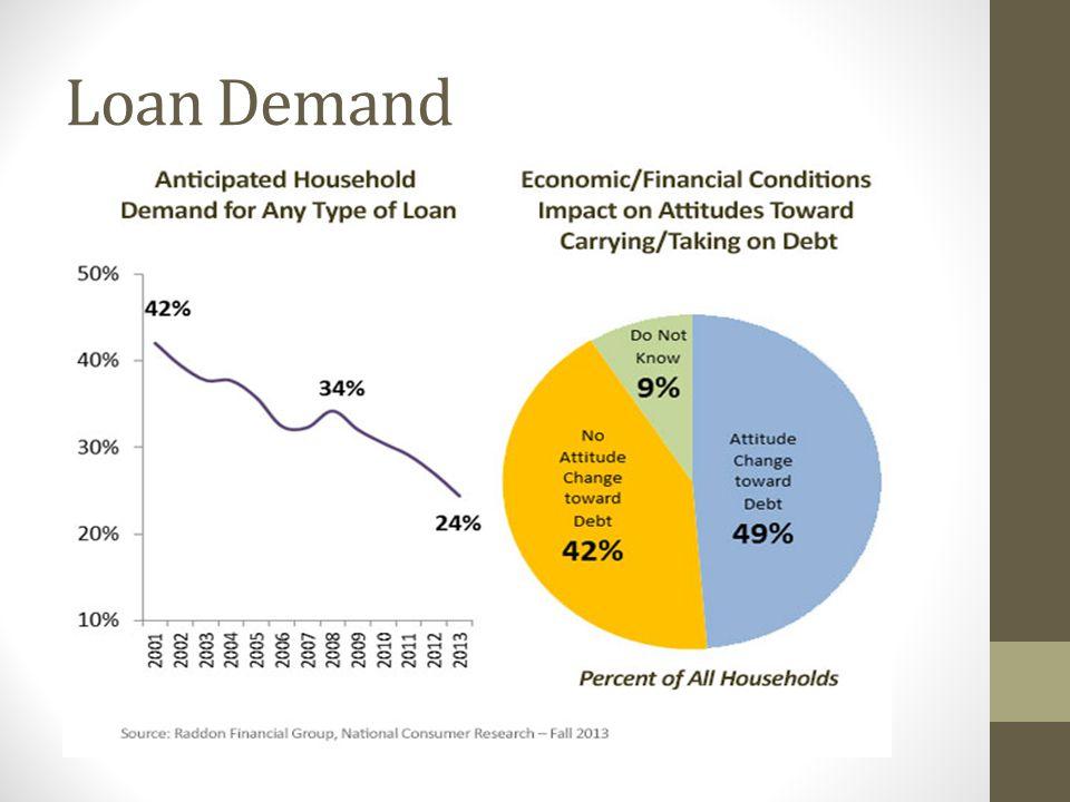 Loan Demand