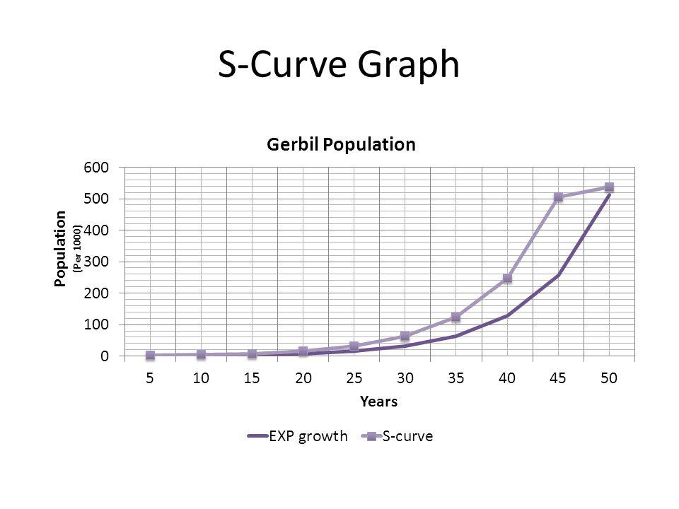 S-Curve Graph