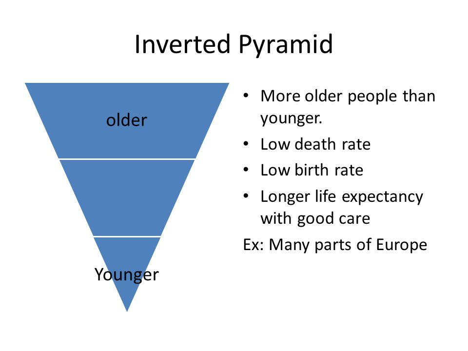 Inverted Pyramid older Younger More older people than younger. Low death rate Low birth rate Longer life expectancy with good care Ex: Many parts of E