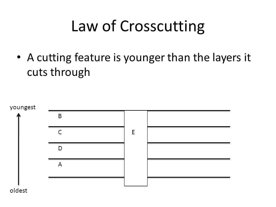 Law of Crosscutting A cutting feature is younger than the layers it cuts through A B C D E oldest youngest