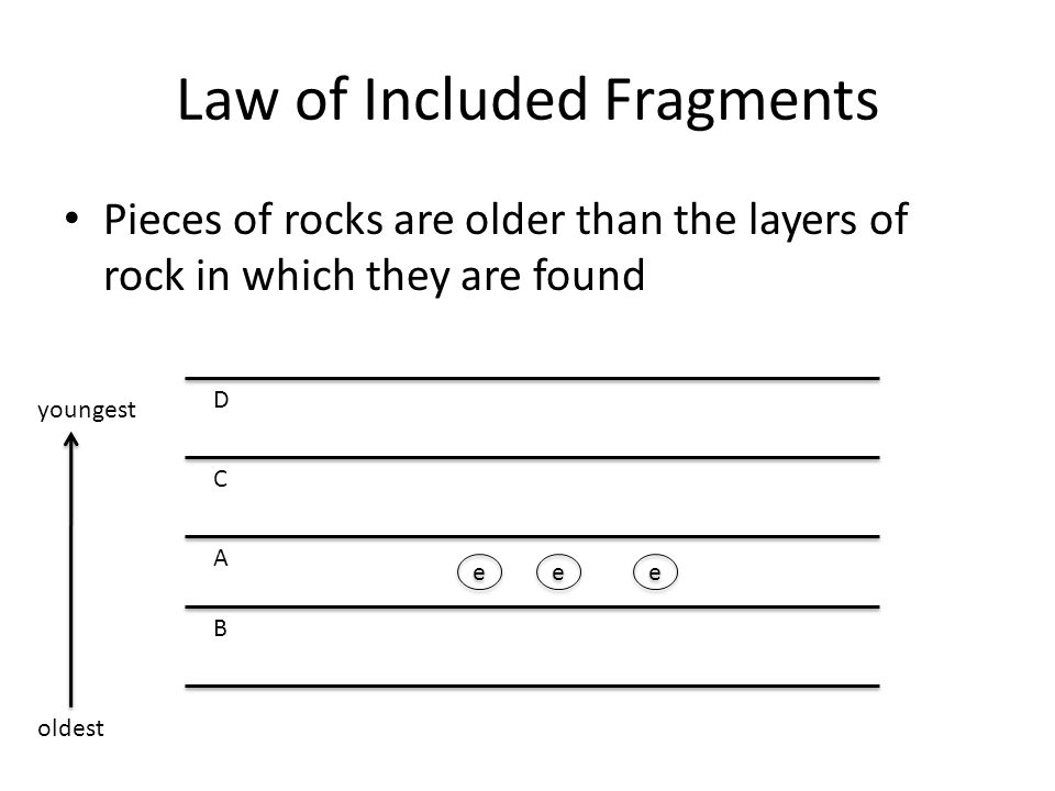 Law of Included Fragments Pieces of rocks are older than the layers of rock in which they are found e e e e e e B D C A oldest youngest