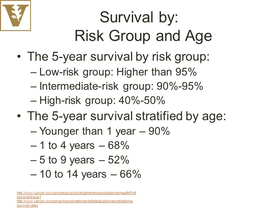 Survival by: Risk Group and Age The 5-year survival by risk group: –Low-risk group: Higher than 95% –Intermediate-risk group: 90%-95% –High-risk group: 40%-50% The 5-year survival stratified by age: –Younger than 1 year – 90% –1 to 4 years – 68% –5 to 9 years – 52% –10 to 14 years – 66% http://www.cancer.gov/cancertopics/pdq/treatment/neuroblastoma/HealthProf essional/page1 http://www.cancer.org/cancer/neuroblastoma/detailedguide/neuroblastoma- survival-rates