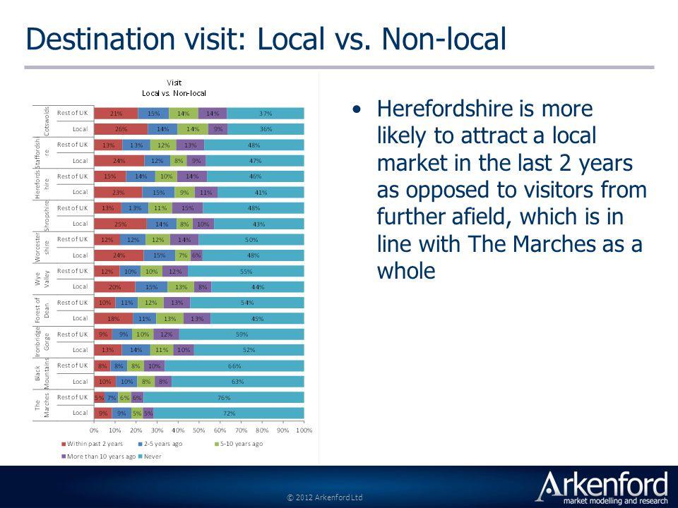 © 2012 Arkenford Ltd Destination visit: Local vs.