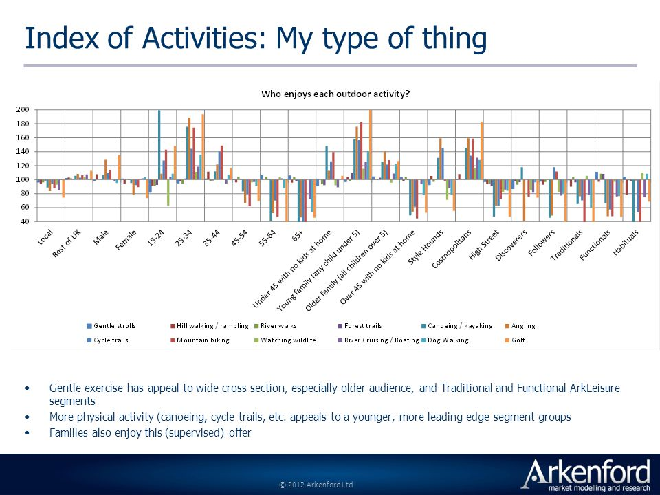 © 2012 Arkenford Ltd Index of Activities: My type of thing Gentle exercise has appeal to wide cross section, especially older audience, and Traditional and Functional ArkLeisure segments More physical activity (canoeing, cycle trails, etc.