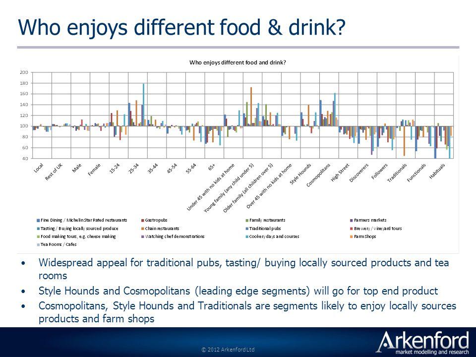 © 2012 Arkenford Ltd Who enjoys different food & drink.