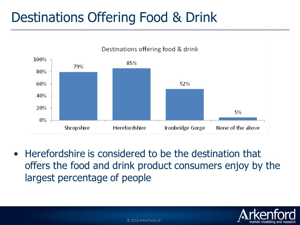 © 2012 Arkenford Ltd Destinations Offering Food & Drink Herefordshire is considered to be the destination that offers the food and drink product consumers enjoy by the largest percentage of people