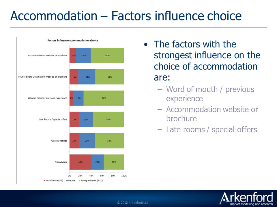 © 2012 Arkenford Ltd Accommodation – Factors influence choice The factors with the strongest influence on the choice of accommodation are: –Word of mouth / previous experience –Accommodation website or brochure –Late rooms / special offers