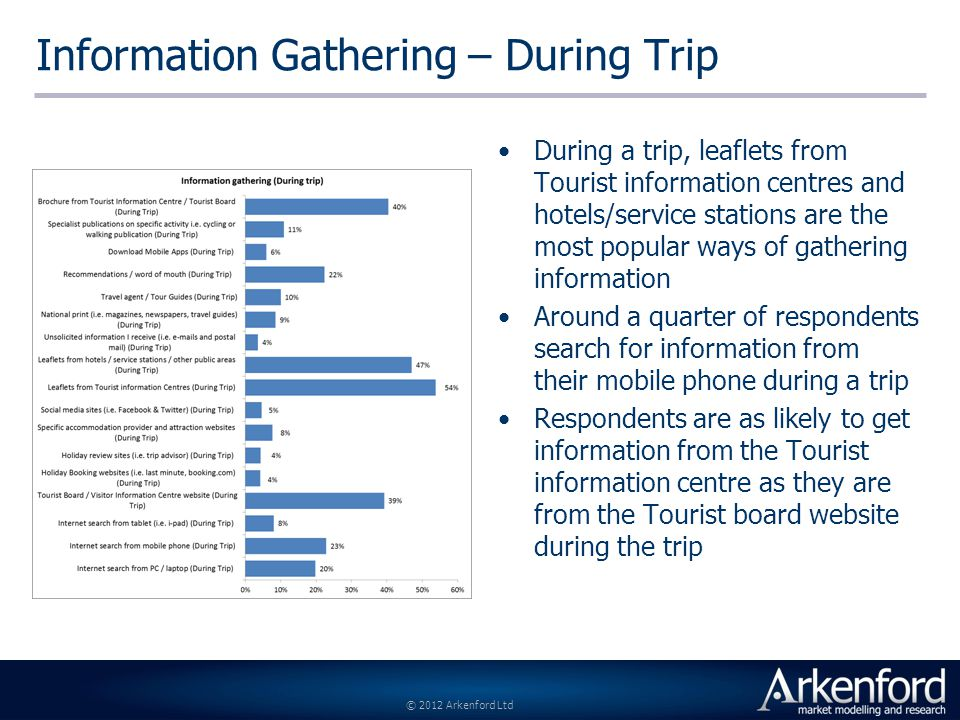 © 2012 Arkenford Ltd Information Gathering – During Trip During a trip, leaflets from Tourist information centres and hotels/service stations are the most popular ways of gathering information Around a quarter of respondents search for information from their mobile phone during a trip Respondents are as likely to get information from the Tourist information centre as they are from the Tourist board website during the trip