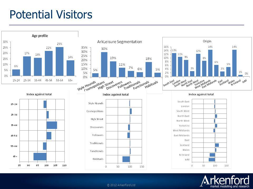 © 2012 Arkenford Ltd Potential Visitors