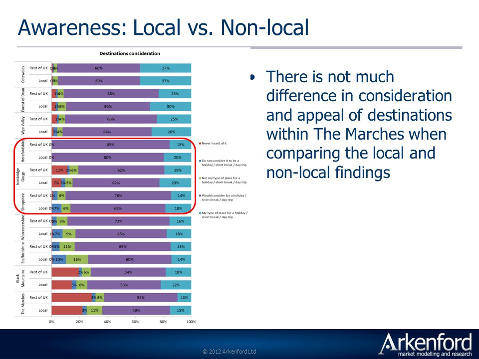 © 2012 Arkenford Ltd Awareness: Local vs.