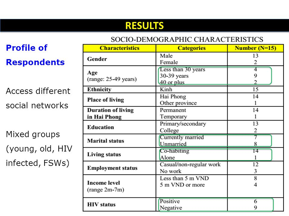 Profile of Respondents Access different social networks Mixed groups (young, old, HIV infected, FSWs) RESULTS