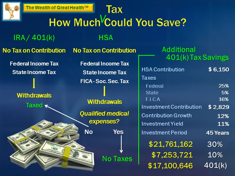 The Wealth of Great Health TM IRA / 401(k) Federal Income Tax State Income Tax Withdrawals Taxed No Tax on Contribution HSA Federal Income Tax State Income Tax Withdrawals Qualified medical expenses.