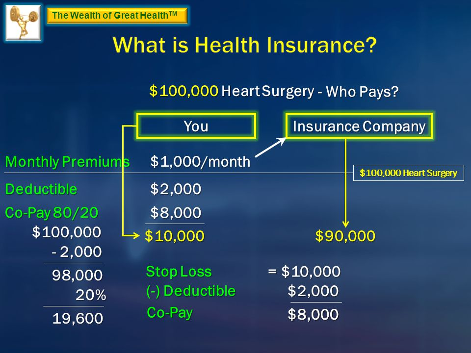 The Wealth of Great Health TM $100,000 Heart Surgery Insurance Company You Monthly Premiums Deductible Co-Pay 80/20 $100,000 - 2,000 98,000 20% $1,000/month $2,000 $8,000 19,600 $10,000$90,000 Stop Loss = $10,000 $2,000 $8,000 - Who Pays.