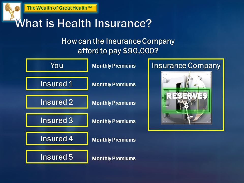 How can the Insurance Company afford to pay $90,000? Insurance Company You Insured 1 Insured 4 Insured 5 Insured 3 Insured 2 Monthly Premiums RESERVES