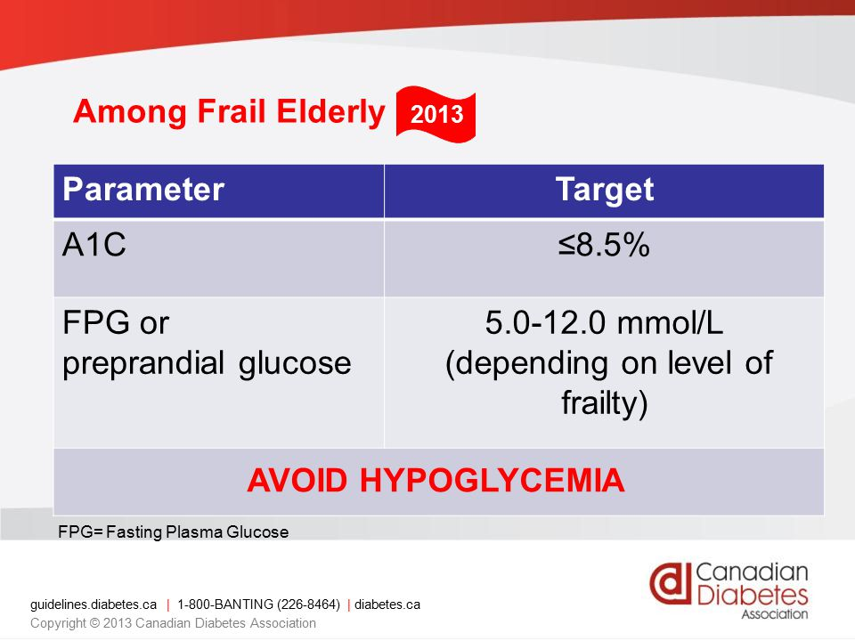 guidelines.diabetes.ca | 1-800-BANTING (226-8464) | diabetes.ca Copyright © 2013 Canadian Diabetes Association Among Frail Elderly ParameterTarget A1C