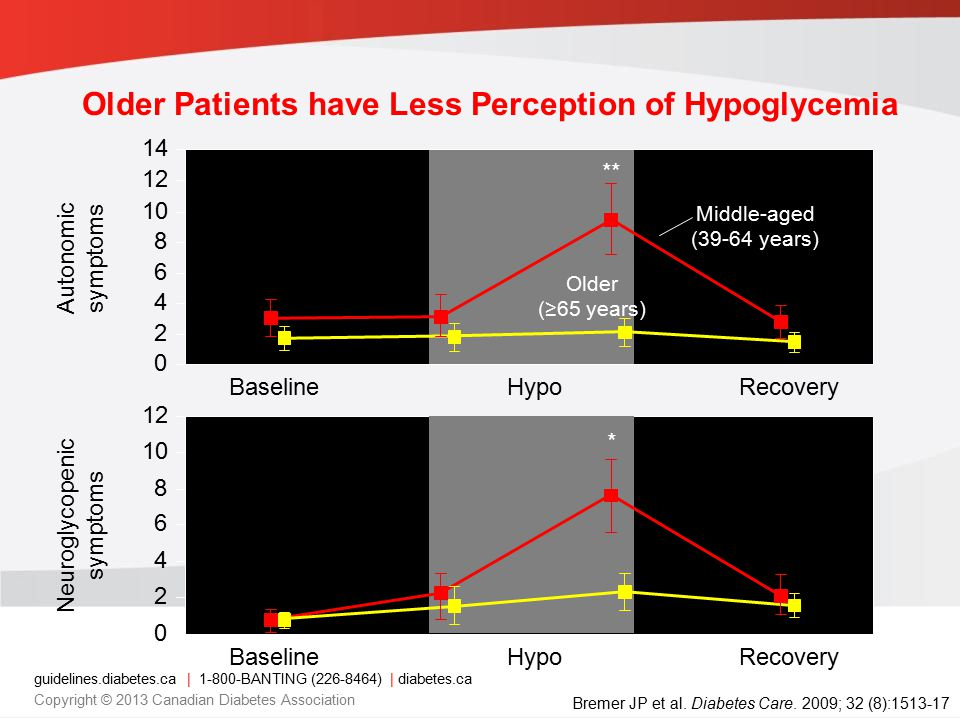 guidelines.diabetes.ca | 1-800-BANTING (226-8464) | diabetes.ca Copyright © 2013 Canadian Diabetes Association Older Patients have Less Perception of Hypoglycemia Bremer JP et al.