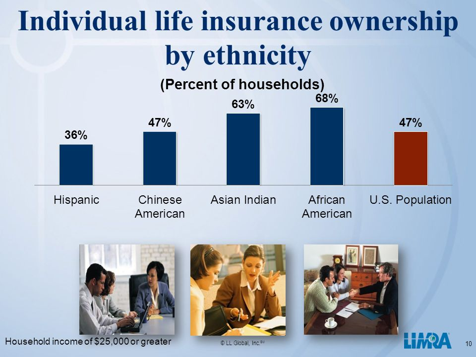 © LL Global, Inc. SM 10 Individual life insurance ownership by ethnicity Household income of $25,000 or greater