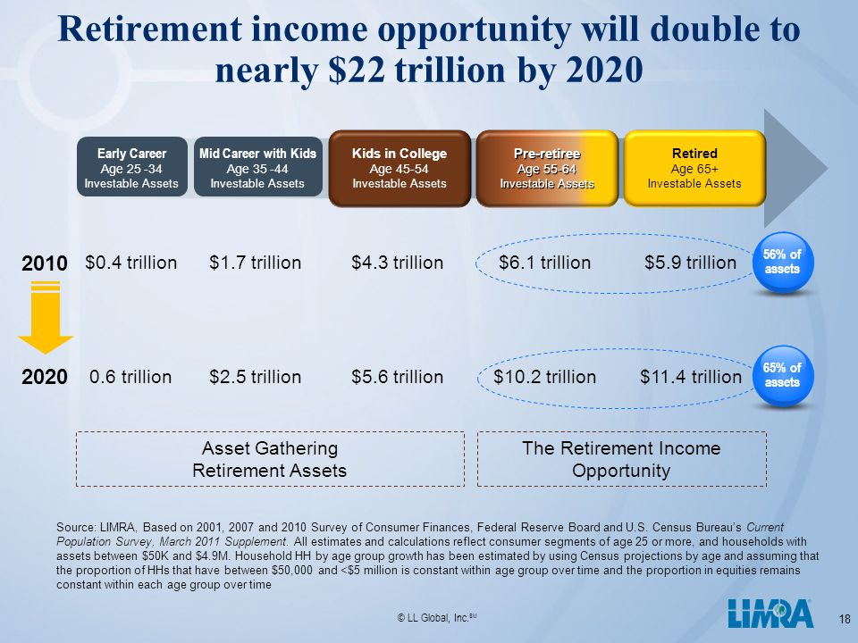 © LL Global, Inc. SM Retirement income opportunity will double to nearly $22 trillion by 2020 18 Source: LIMRA, Based on 2001, 2007 and 2010 Survey of