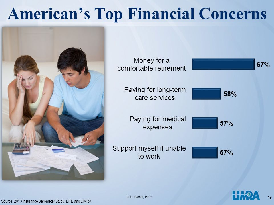 © LL Global, Inc. SM American's Top Financial Concerns 19 Source: 2013 Insurance Barometer Study, LIFE and LIMRA