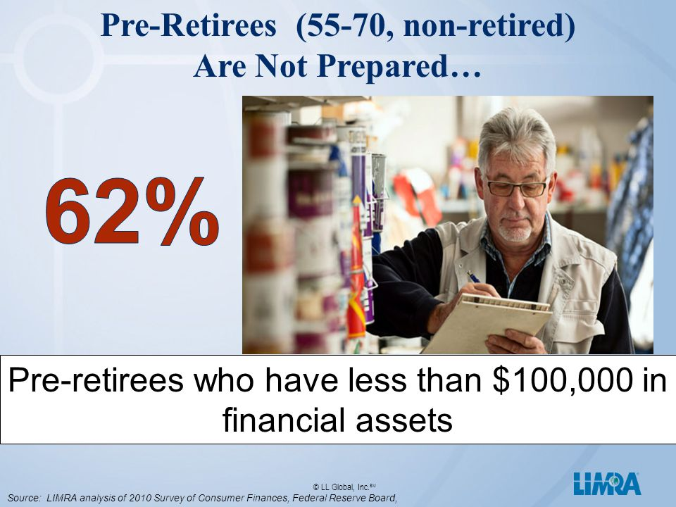 © LL Global, Inc. SM Pre-retirees who have less than $100,000 in financial assets Source: LIMRA analysis of 2010 Survey of Consumer Finances, Federal